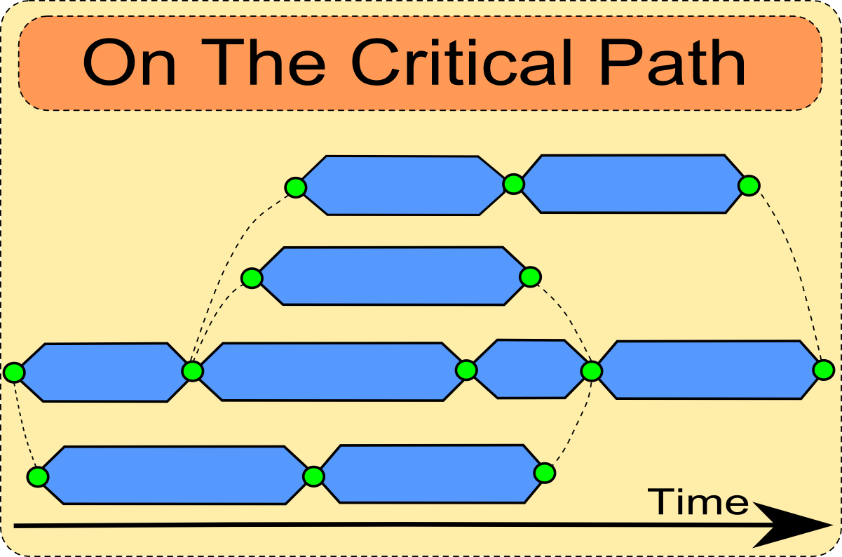 On the critical path here the horizontal axis represents the passage of time the project starts on the left and its goal is on the right the vertical axis does not pooptronica