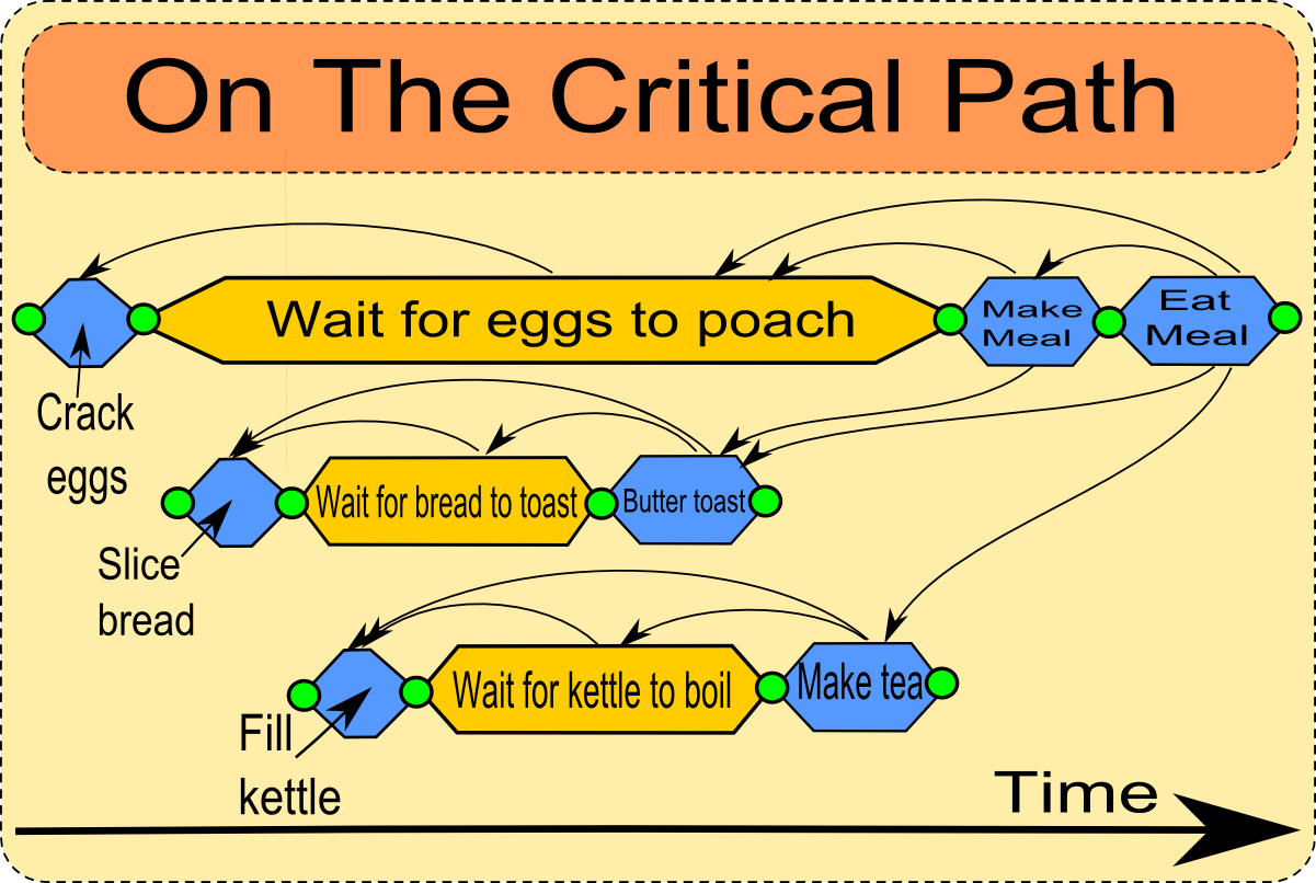 On the critical path the arrows indicate dependencies later tasks are dependent on the completion of earlier ones next a diagram showing the critical path pooptronica