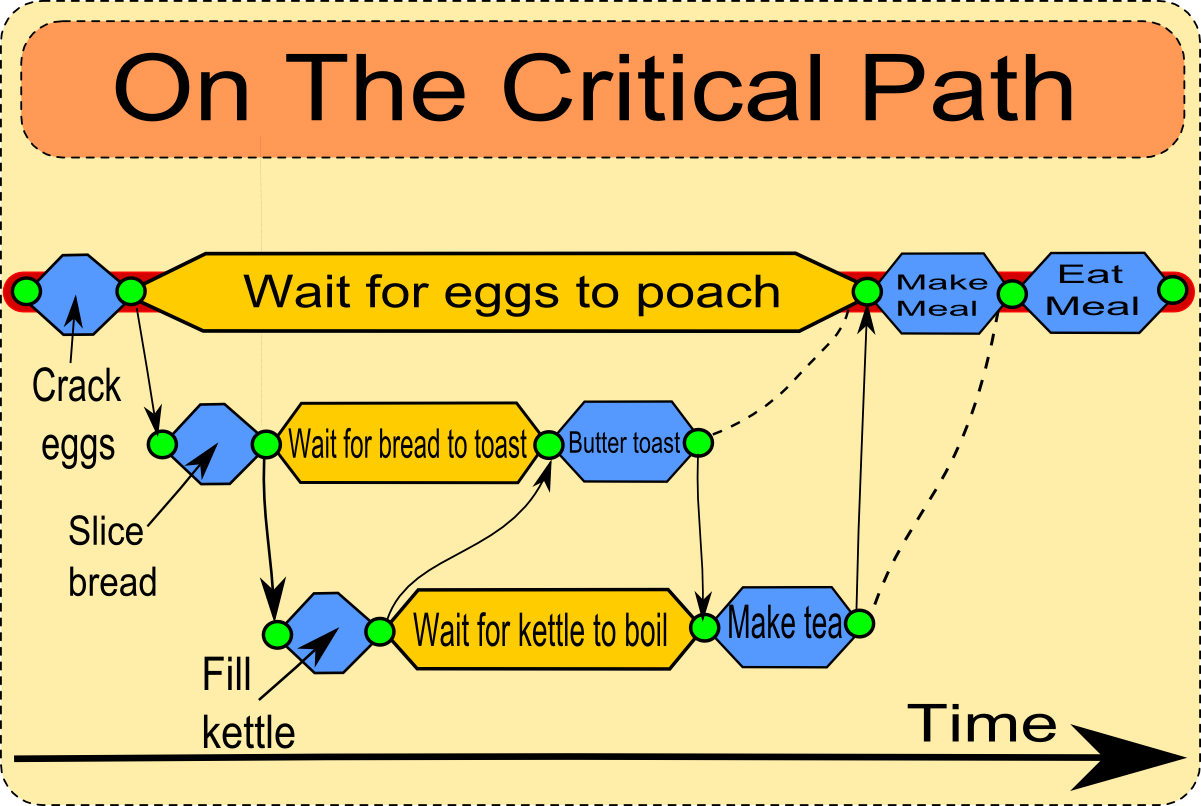 critical path method excel template .